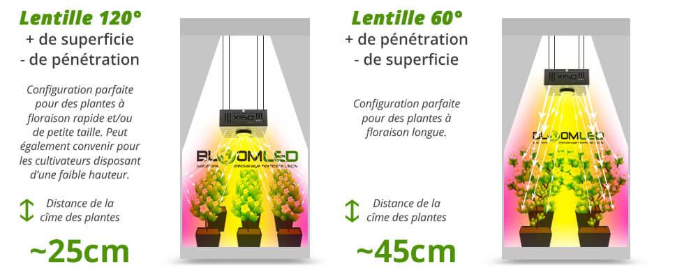 Angle éclairage SpectraPANEL X160 lampe horticole led pour plantes et floraison