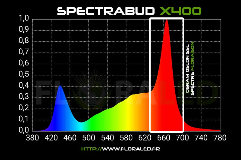 Spectre lampe horticole led SpectraBUD X400 bloomled