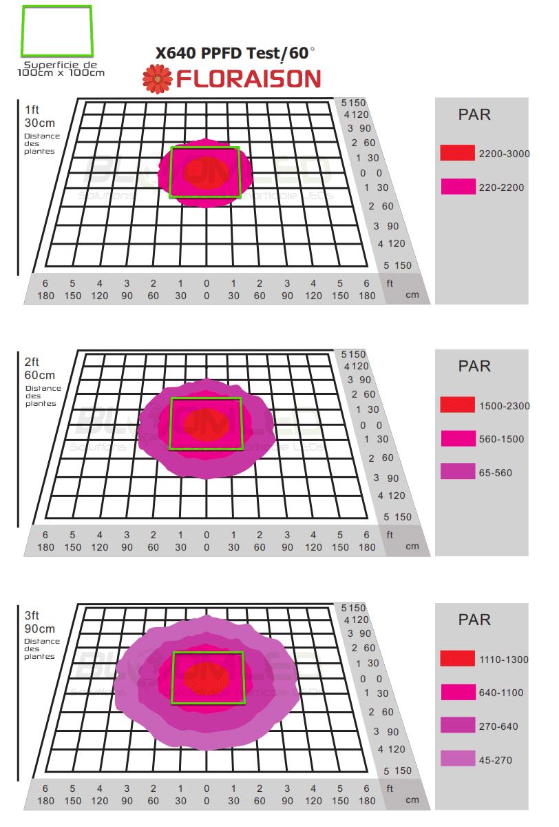 Zone eclairage floraison x640 horticole led umol/m²/s spectrapanel x160