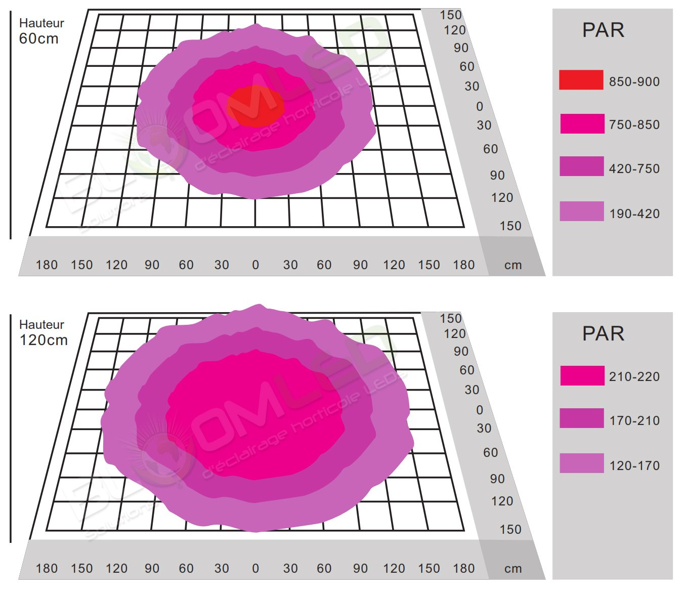 zone eclairage lampe horticole led pour plantes SpectraBUD X400