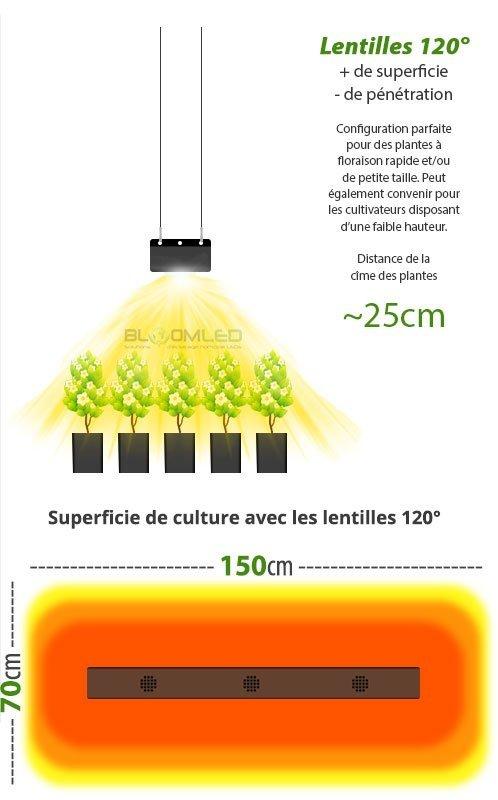 superficie de culture lampe horticole led eclairage culture plantes interieur bloomled spectrab2g
